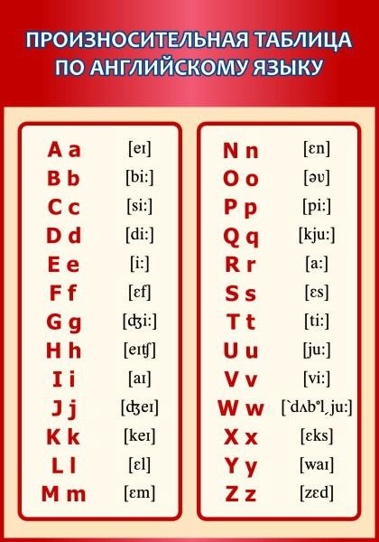 Английский язык. Произносительная таблица