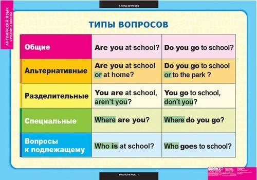 Как сделать предложения вопросительными в английском языке - Шкаф и точка